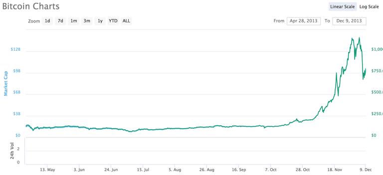 bitcoin2013.png